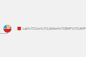 2010 General Election result in Durham North